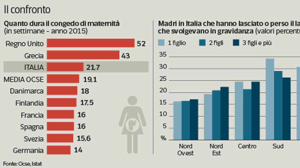 Immagine per la news In tre anni mille assunzioni per donne  fuori dal lavoro dopo essere diventate madri